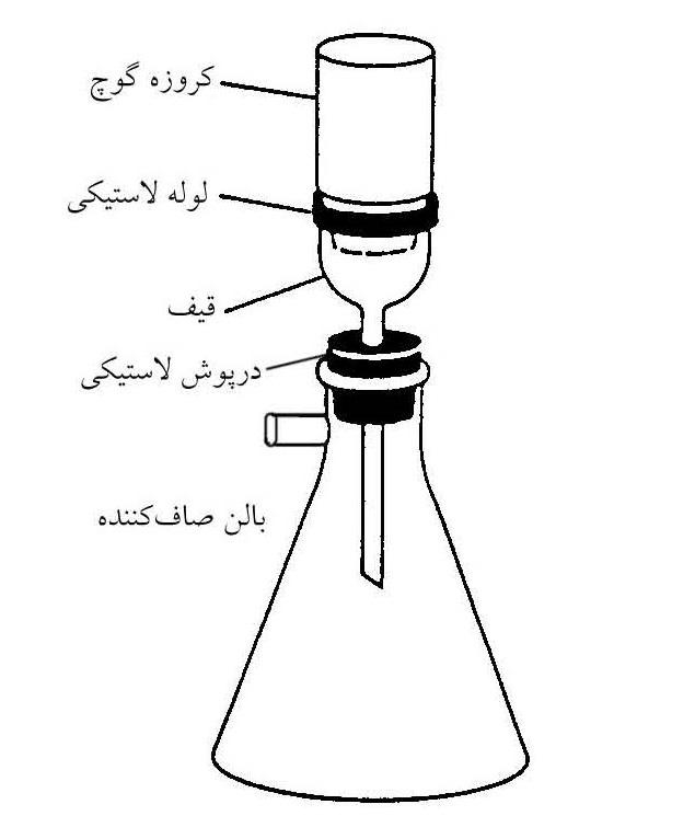 وسایل تعیین درجه حلالیت مواد قیری در تریکلرواتیلن